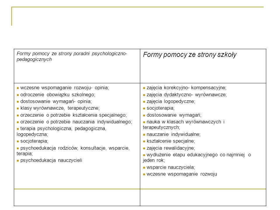 Formy pomocy ze strony poradni psychologiczno- pedagogicznych Formy pomocy ze strony szkoły wczesne wspomaganie rozwoju- opinia; odroczenie obowiązku