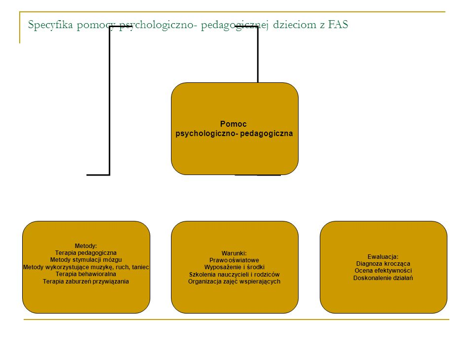 Specyfika pomocy psychologiczno- pedagogicznej dzieciom z FAS Pomoc psychologiczno- pedagogiczna Metody: Terapia pedagogiczna Metody stymulacji mózgu