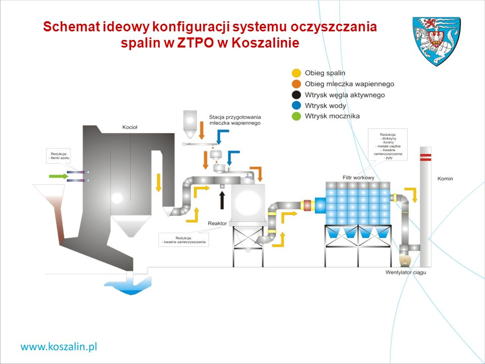 Schemat ideowy konfiguracji systemu oczyszczania spalin w ZTPO w Koszalinie