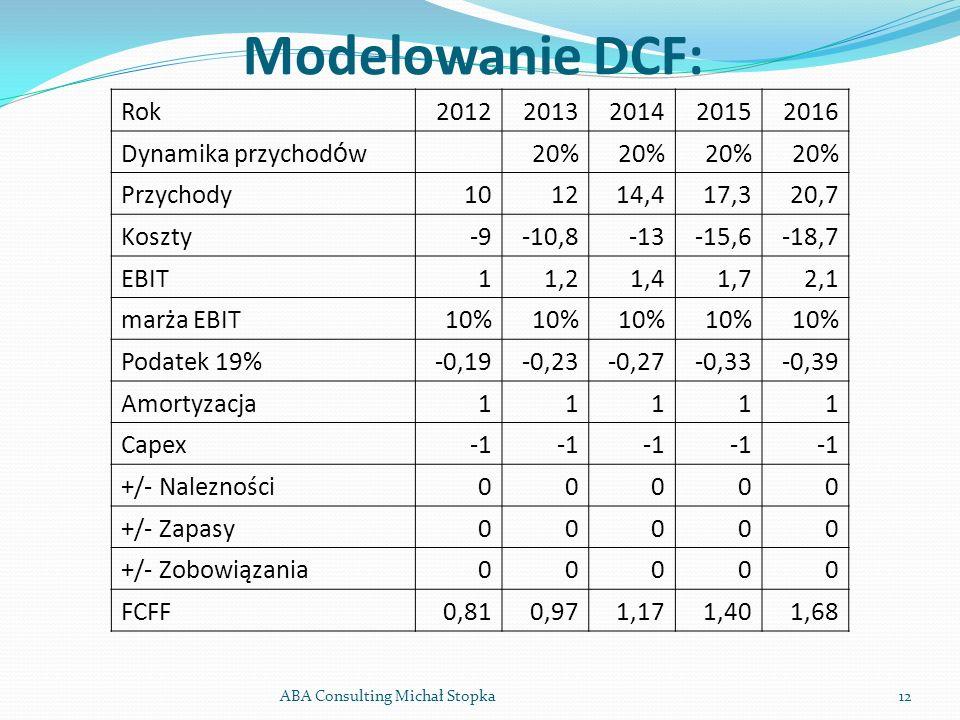 Modelowanie DCF: ABA Consulting Michał Stopka12 Rok20122013201420152016 Dynamika przychod ó w 20% Przychody101214,417,320,7 Koszty-9-10,8-13-15,6-18,7