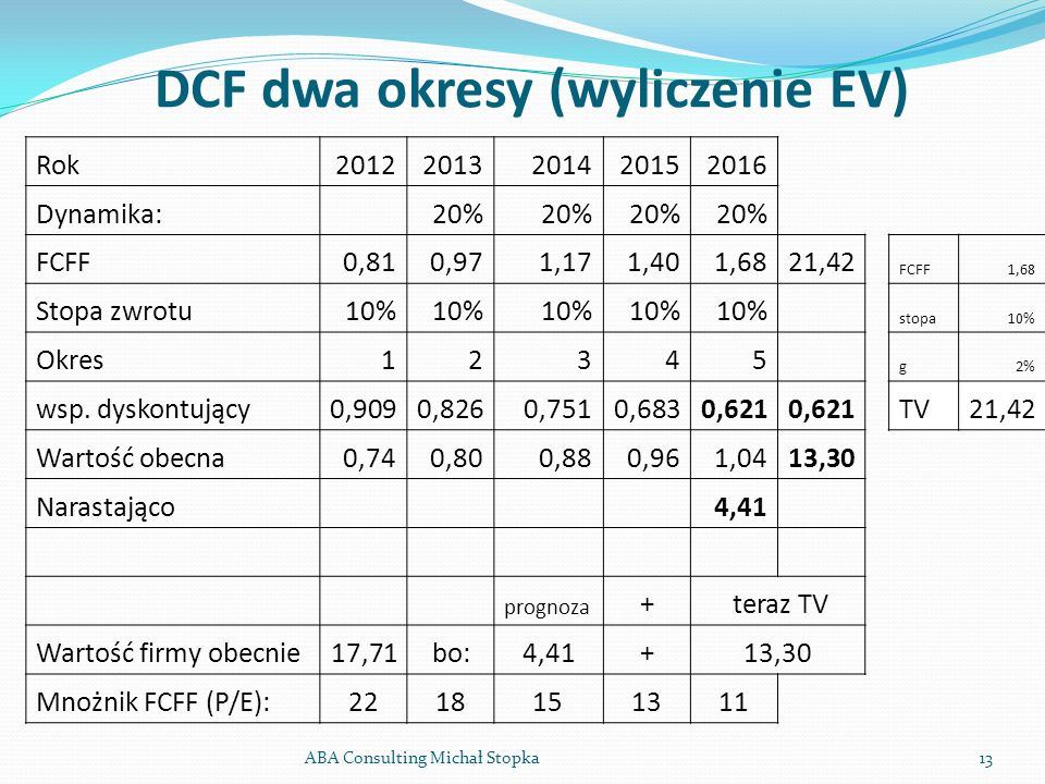 DCF dwa okresy (wyliczenie EV) ABA Consulting Michał Stopka13 Rok20122013201420152016 Dynamika: 20% FCFF0,810,971,171,401,6821,42 FCFF1,68 Stopa zwrot