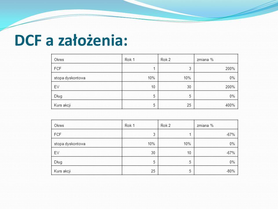 DCF a założenia: OkresRok 1Rok 2zmiana % FCF13200% stopa dyskontowa10% 0% EV1030200% Dług550% Kurs akcji525400% OkresRok 1Rok 2zmiana % FCF31-67% stop