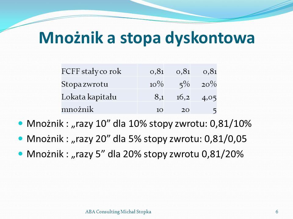 Mnożnik a stopa dyskontowa Mnożnik : razy 10 dla 10% stopy zwrotu: 0,81/10% Mnożnik : razy 20 dla 5% stopy zwrotu: 0,81/0,05 Mnożnik : razy 5 dla 20%