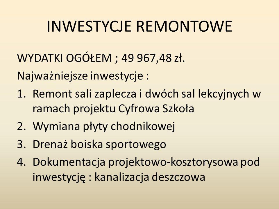 INWESTYCJE REMONTOWE WYDATKI OGÓŁEM ; 49 967,48 zł. Najważniejsze inwestycje : 1.Remont sali zaplecza i dwóch sal lekcyjnych w ramach projektu Cyfrowa
