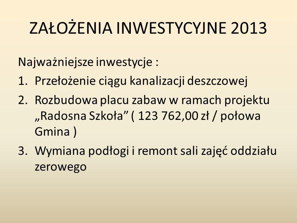 ZAŁOŻENIA INWESTYCYJNE 2013 Najważniejsze inwestycje : 1.Przełożenie ciągu kanalizacji deszczowej 2.Rozbudowa placu zabaw w ramach projektu Radosna Sz