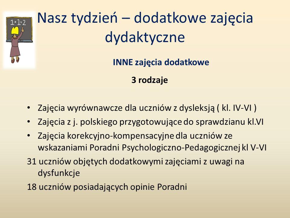 WSPÓŁPRACA ŚRODOWISKOWA ORGANIZACJA/ INSTYTUCJADZIAŁANIA 1.