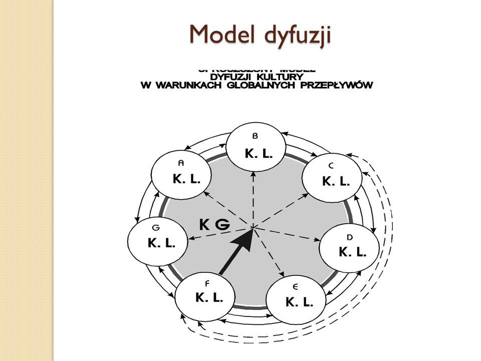 Model dyfuzji