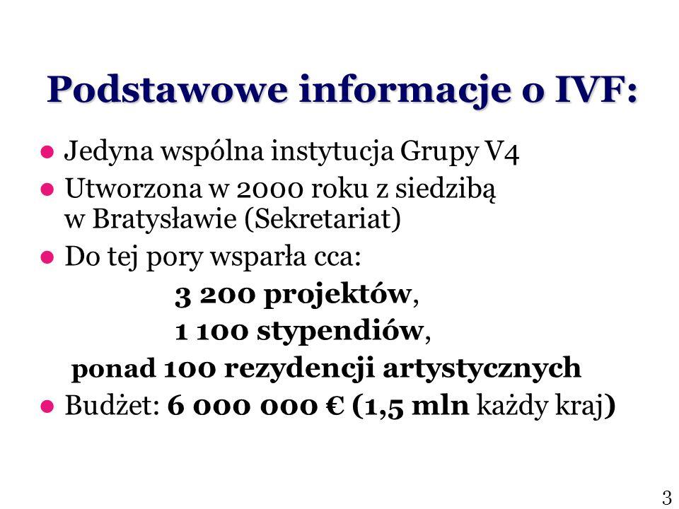 Podstawowe informacje o IVF: Jedyna wspólna instytucja Grupy V4 Utworzona w 2000 roku z siedzibą w Bratysławie (Sekretariat) Do tej pory wsparła cca: