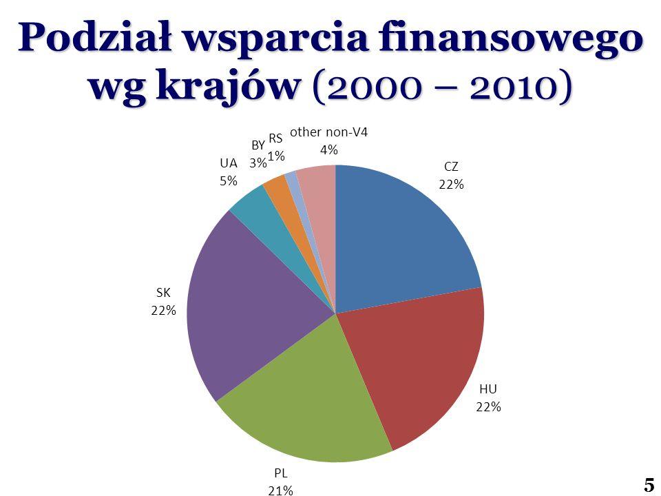 5 Podział wsparcia finansowego wg krajów (2000 – 2010)