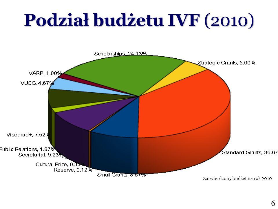 6 Zatwierdzony budżet na rok 2010 Podział budżetu IVF (2010)
