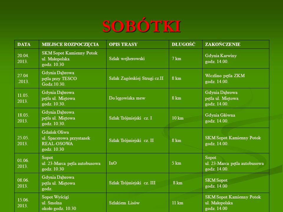 SOBÓTKI DATAMIEJSCE ROZPOCZĘCIA OPIS TRASY DŁUGOŚĆZAKOŃCZENIE 20.04. 2013. SKM Sopot Kamienny Potok ul. Małopolska godz. 10.30 Szlak wejherowski7 km G