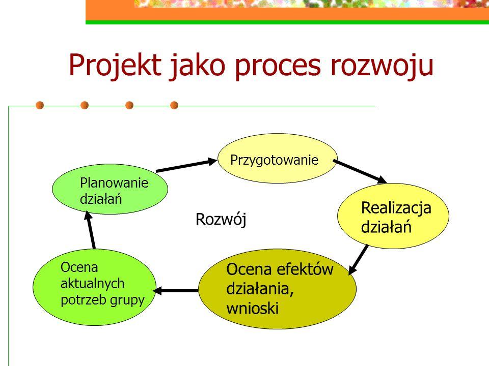 Projekt jako proces rozwoju Planowanie działań Przygotowanie Realizacja działań Ocena efektów działania, wnioski Ocena aktualnych potrzeb grupy Rozwój