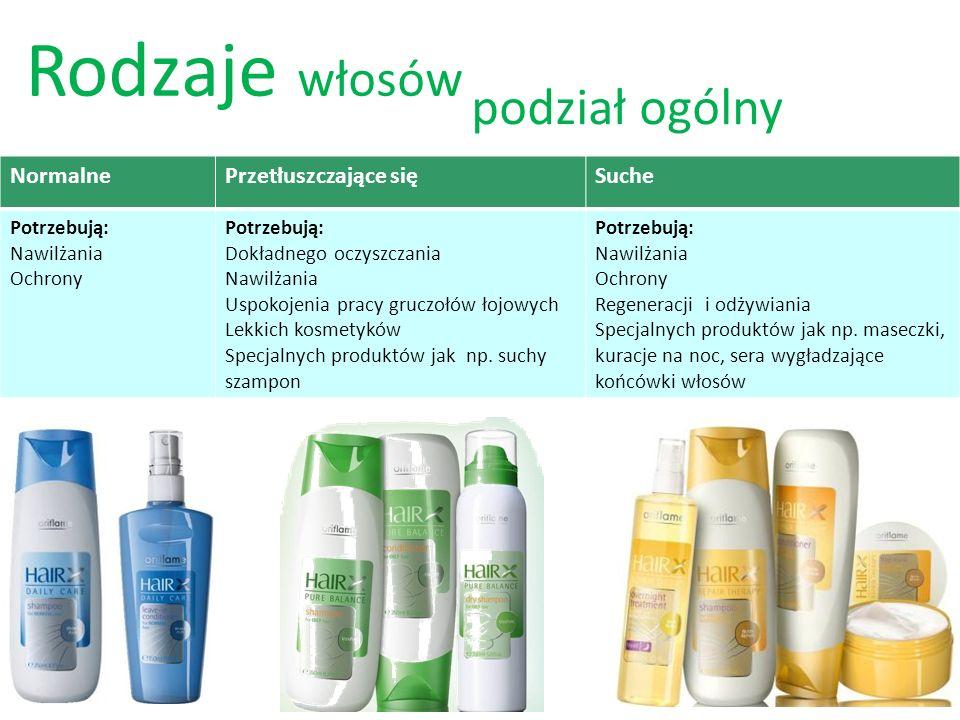 Rodzaje włosów NormalnePrzetłuszczające sięSuche Potrzebują: Nawilżania Ochrony Potrzebują: Dokładnego oczyszczania Nawilżania Uspokojenia pracy gruczołów łojowych Lekkich kosmetyków Specjalnych produktów jak np.