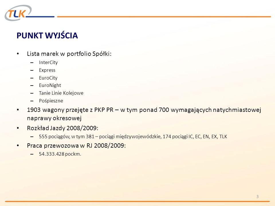 PUNKT WYJŚCIA Lista marek w portfolio Spółki: – InterCity – Express – EuroCity – EuroNight – Tanie Linie Kolejowe – Pośpieszne 1903 wagony przejęte z