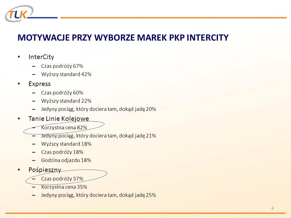 MOTYWACJE PRZY WYBORZE MAREK PKP INTERCITY 5