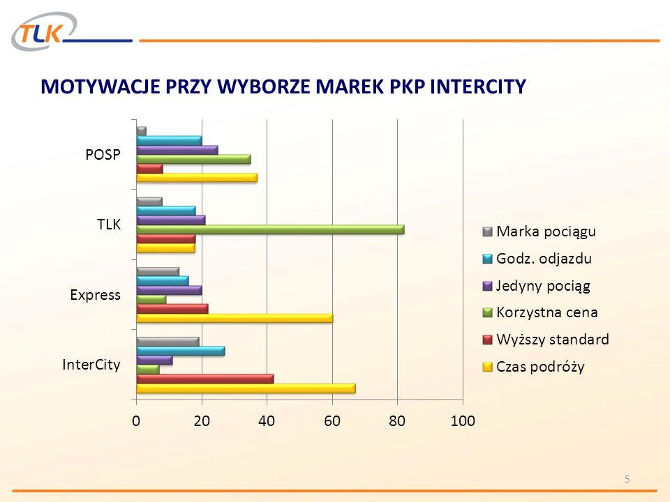POZOSTAŁE ZMIANY Portal tlk.pl – dla użytkowników i miłośników tanich podróży po Polsce: internetowa sprzedaż biletów, informacje o ofercie, promocjach i rozkładzie jazdy, filmy miłośników kolei, pliki muzyczne do ściągnięcia, sprzedaż biletów na imprezy pod patronatem TLK Kursy wagonów filmowych i pokazy filmowe w pociągach TLK 126 pociągów z wagonami rowerowymi na najważniejszych trasach turystycznych TLK 44 pociągi przystosowane do przewozu osób niepełnosprawnych 48 pociągów z wagonami barowymi Wars Program lojalnościowy dla kupujących w Internecie Nowe akcenty w ubiorze drużyn konduktorskich – apaszki i krawaty TLK Okazjonalne upominki dla pasażerów 36