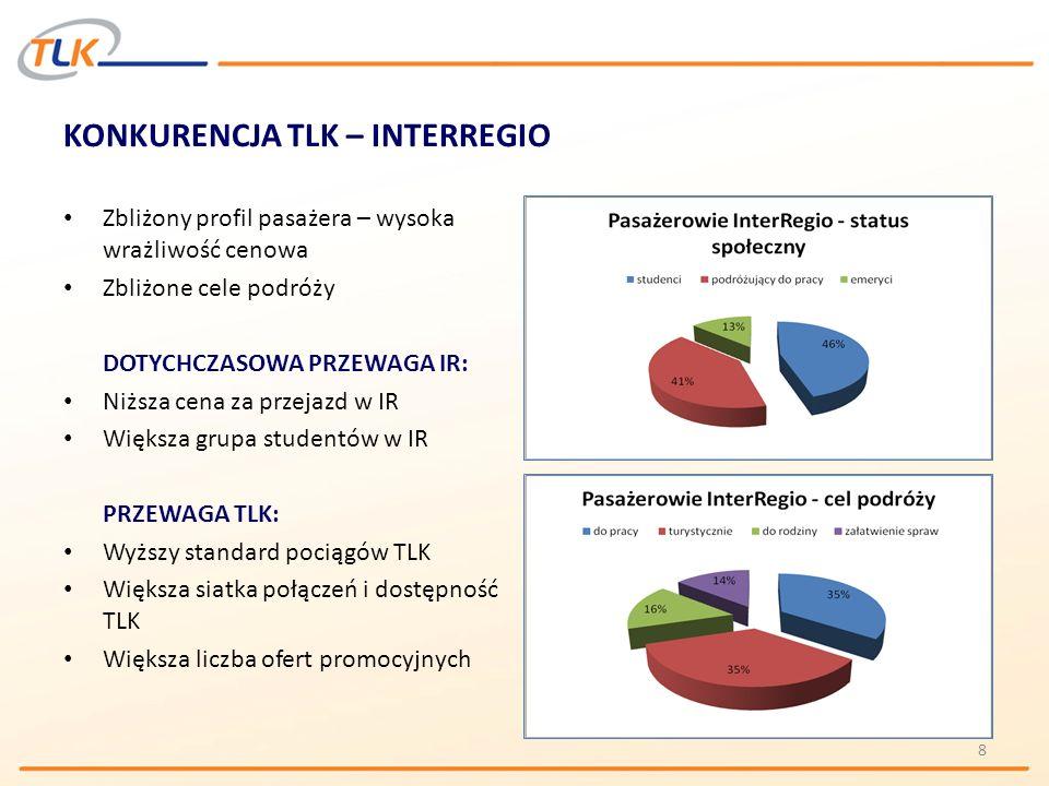 KOLOROWE TLK 19