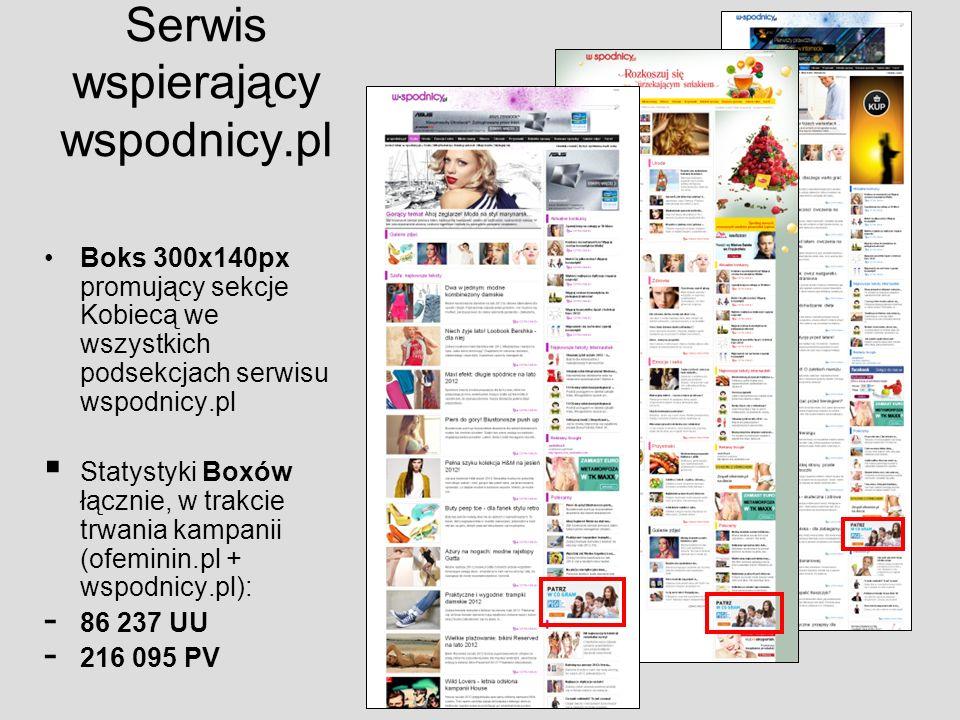 Serwis wspierający wspodnicy.pl Boks 300x140px promujący sekcje Kobiecą we wszystkich podsekcjach serwisu wspodnicy.pl Statystyki Boxów łącznie, w trakcie trwania kampanii (ofeminin.pl + wspodnicy.pl): - 86 237 UU - 216 095 PV