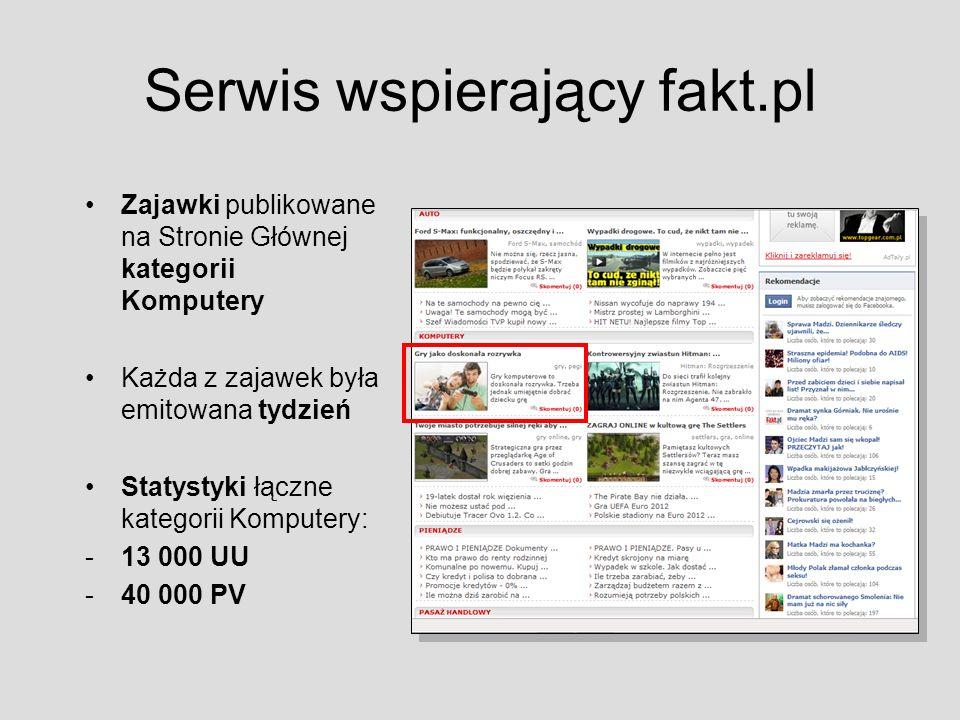Serwis wspierający fakt.pl Zajawki publikowane na Stronie Głównej kategorii Komputery Każda z zajawek była emitowana tydzień Statystyki łączne kategorii Komputery: -13 000 UU -40 000 PV