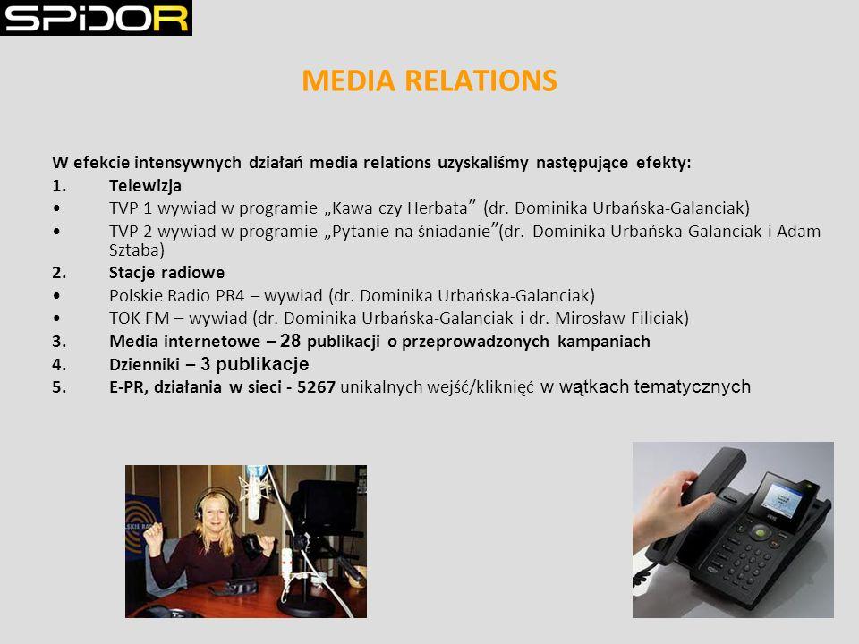 MEDIA RELATIONS W efekcie intensywnych działań media relations uzyskaliśmy następujące efekty: 1.Telewizja TVP 1 wywiad w programie Kawa czy Herbata (