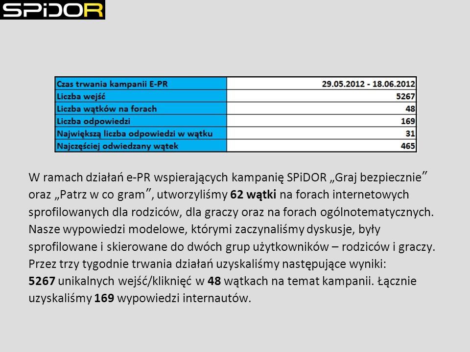 W ramach działań e-PR wspierających kampanię SPiDOR Graj bezpiecznie oraz Patrz w co gram, utworzyliśmy 62 wątki na forach internetowych sprofilowanych dla rodziców, dla graczy oraz na forach ogólnotematycznych.