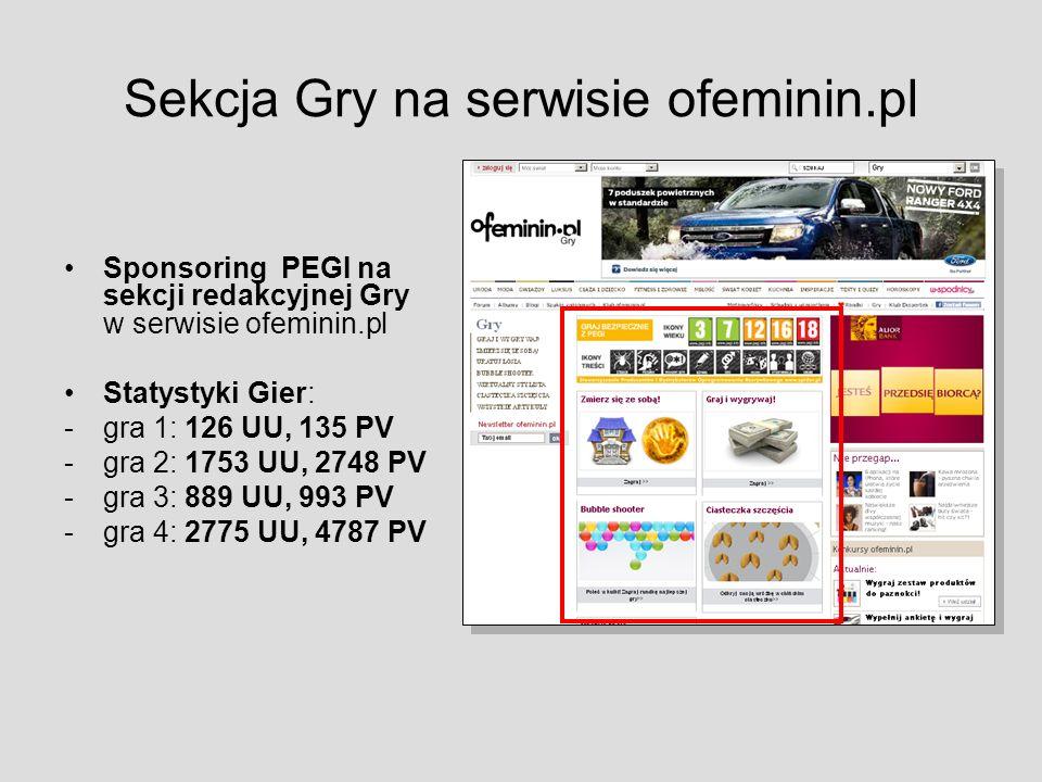 Sekcja Gry na serwisie ofeminin.pl Sponsoring PEGI na sekcji redakcyjnej Gry w serwisie ofeminin.pl Statystyki Gier: -gra 1: 126 UU, 135 PV -gra 2: 1753 UU, 2748 PV -gra 3: 889 UU, 993 PV -gra 4: 2775 UU, 4787 PV