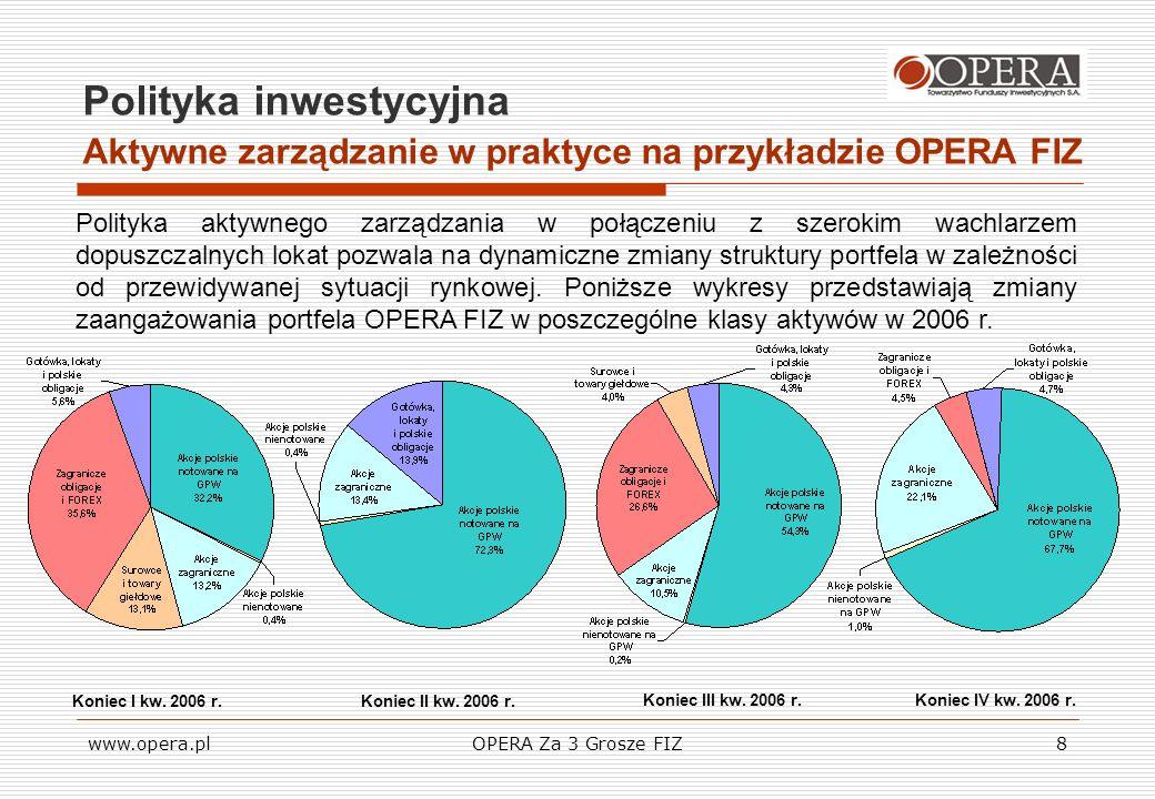 www.opera.plOPERA Za 3 Grosze FIZ8 Polityka inwestycyjna Aktywne zarządzanie w praktyce na przykładzie OPERA FIZ Koniec I kw. 2006 r.Koniec II kw. 200