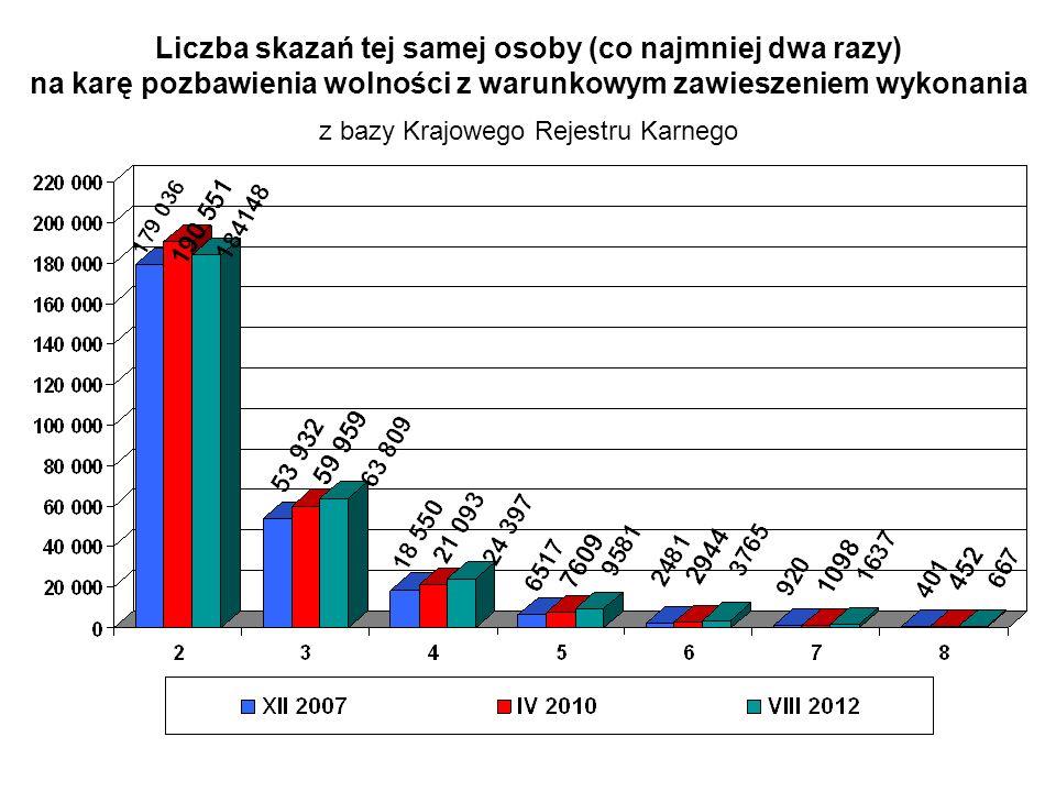 Liczba skazań tej samej osoby (co najmniej dwa razy) na karę pozbawienia wolności z warunkowym zawieszeniem wykonania z bazy Krajowego Rejestru Karneg