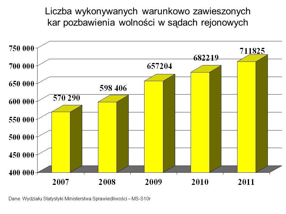 Liczba wykonywanych warunkowo zawieszonych kar pozbawienia wolności w sądach rejonowych Dane Wydziału Statystyki Ministerstwa Sprawiedliwości – MS-S10