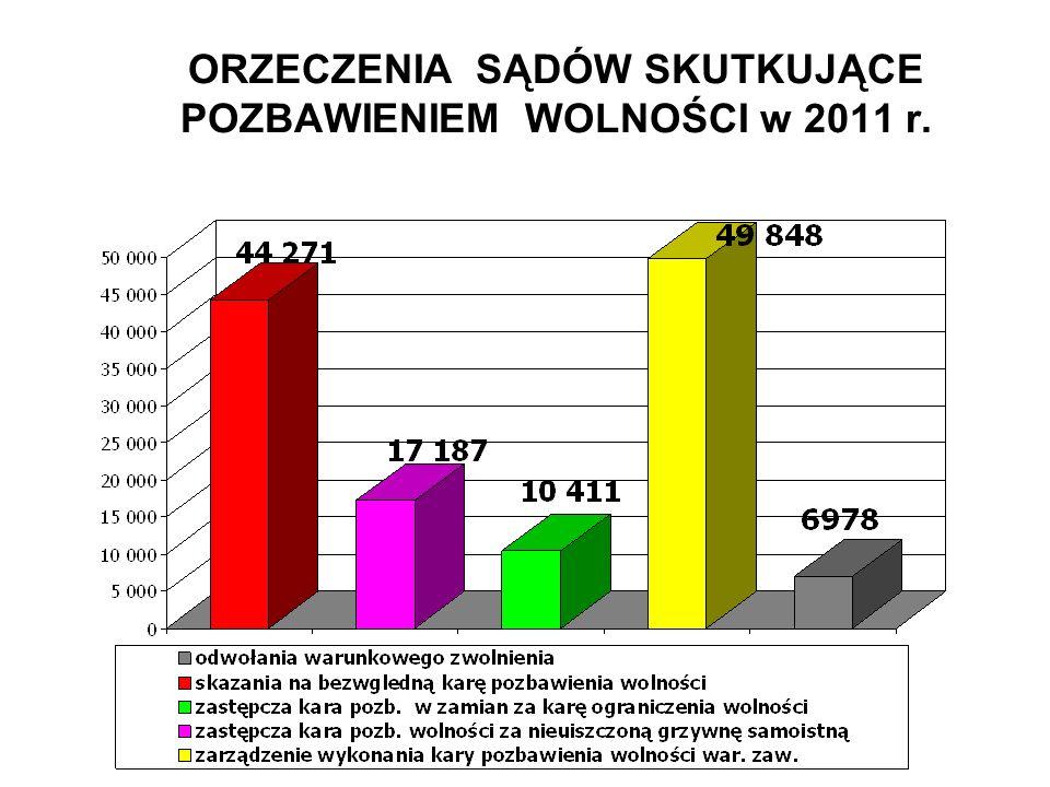 ORZECZENIA SĄDÓW SKUTKUJĄCE POZBAWIENIEM WOLNOŚCI w 2011 r.