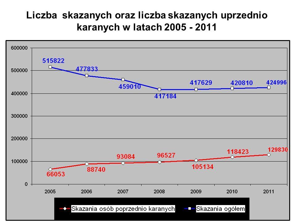 22 Liczba skazanych oraz liczba skazanych uprzednio karanych w latach 2005 - 2011