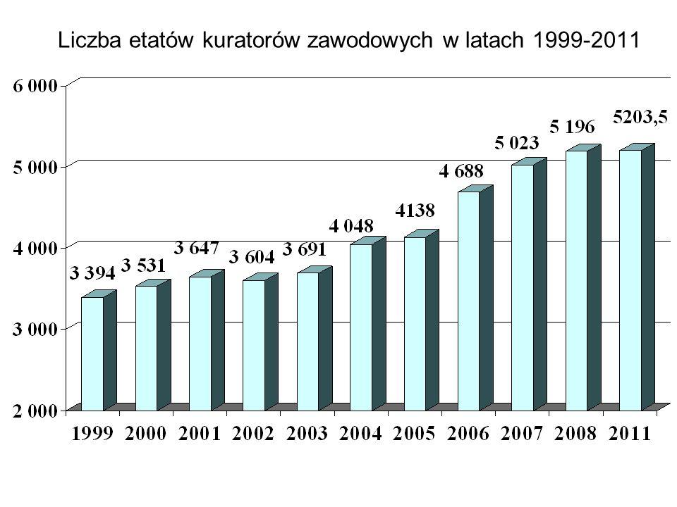Liczba etatów kuratorów zawodowych w latach 1999-2011