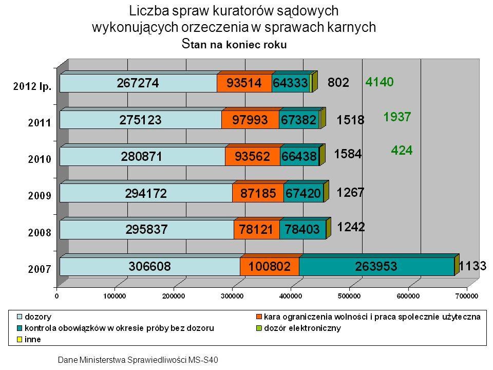 Liczba spraw kuratorów sądowych wykonujących orzeczenia w sprawach karnych S tan na koniec roku Dane Ministerstwa Sprawiedliwości MS-S40