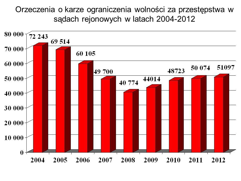 Orzeczenia o karze ograniczenia wolności za przestępstwa w sądach rejonowych w latach 2004-2012