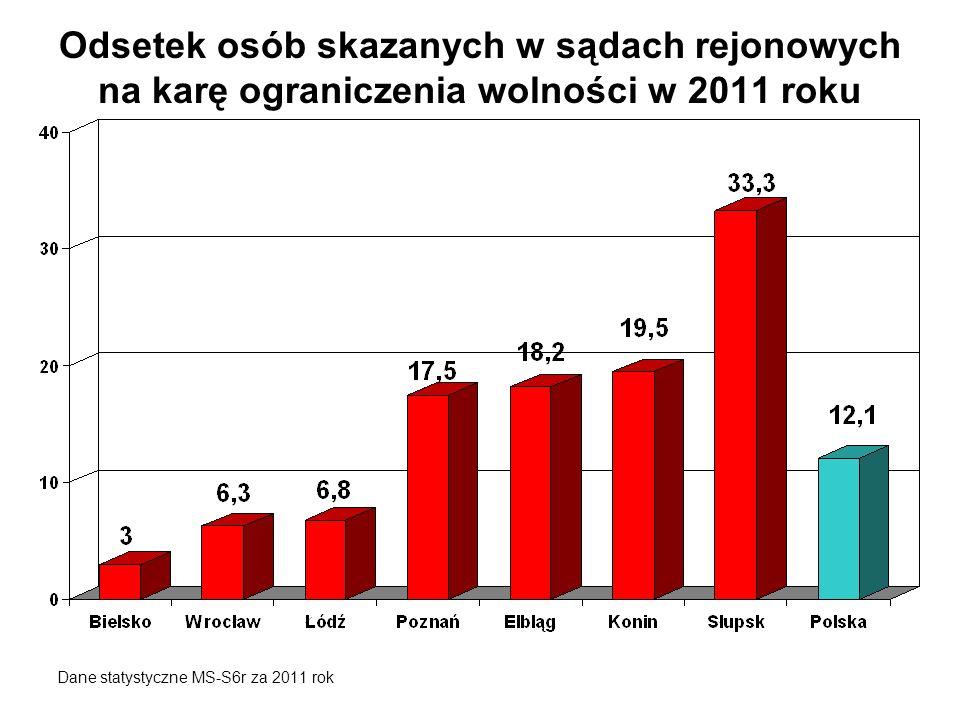 Odsetek osób skazanych w sądach rejonowych na karę ograniczenia wolności w 2011 roku Dane statystyczne MS-S6r za 2011 rok