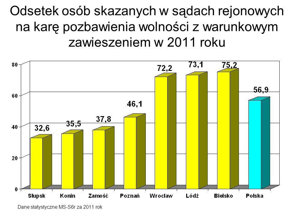 Odsetek osób skazanych w sądach rejonowych na karę pozbawienia wolności z warunkowym zawieszeniem w 2011 roku Dane statystyczne MS-S6r za 2011 rok