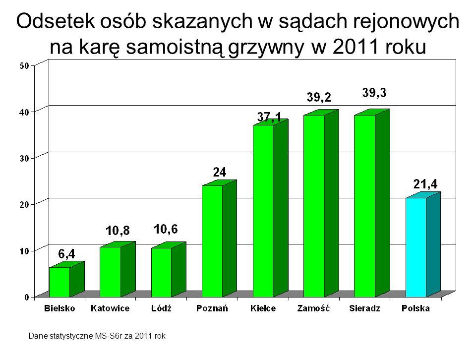 Odsetek osób skazanych w sądach rejonowych na karę samoistną grzywny w 2011 roku Dane statystyczne MS-S6r za 2011 rok