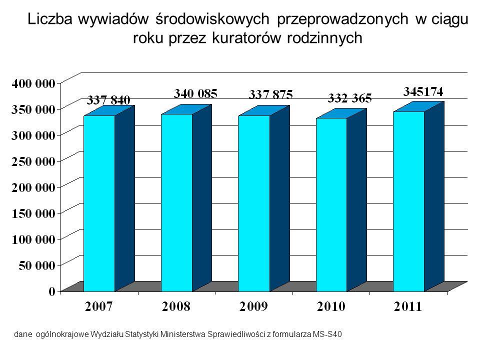 Liczba wywiadów środowiskowych przeprowadzonych w ciągu roku przez kuratorów rodzinnych dane ogólnokrajowe Wydziału Statystyki Ministerstwa Sprawiedli