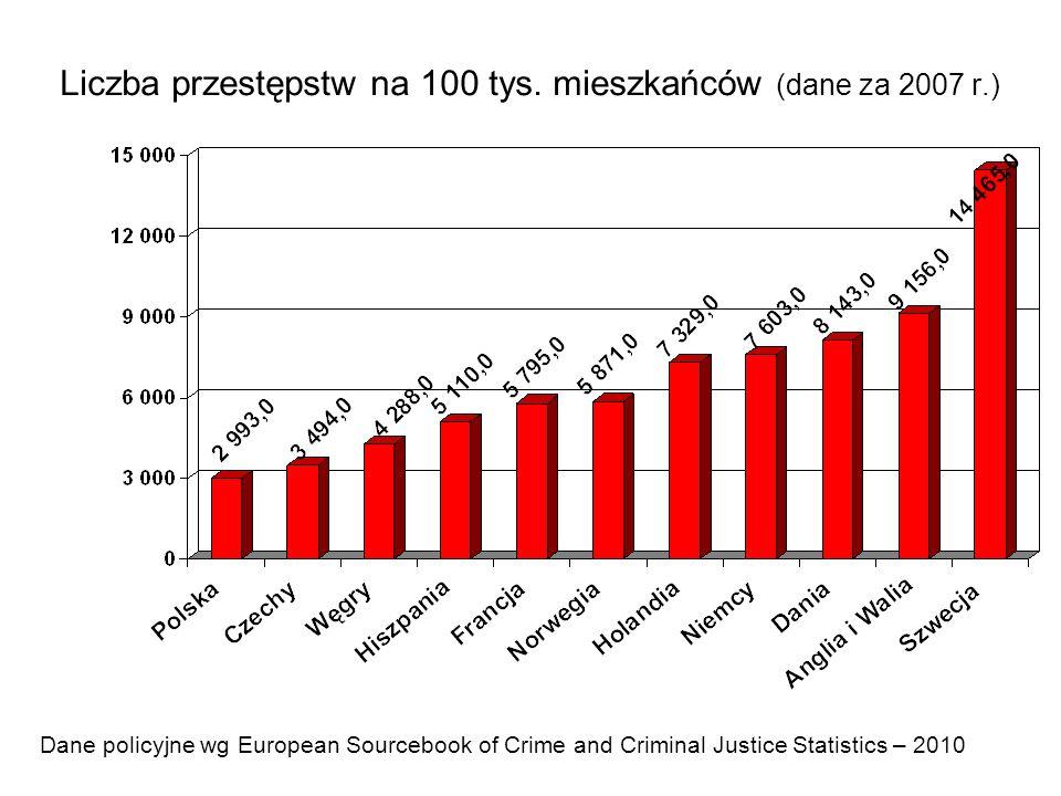 Liczba przestępstw na 100 tys. mieszkańców (dane za 2007 r.) Dane policyjne wg European Sourcebook of Crime and Criminal Justice Statistics – 2010