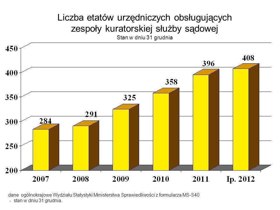 Liczba etatów urzędniczych obsługujących zespoły kuratorskiej służby sądowej Stan w dniu 31 grudnia dane ogólnokrajowe Wydziału Statystyki Ministerstw