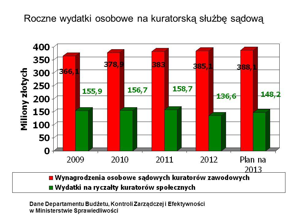 Roczne wydatki osobowe na kuratorską służbę sądową Dane Departamentu Budżetu, Kontroli Zarządczej i Efektywności w Ministerstwie Sprawiedliwości