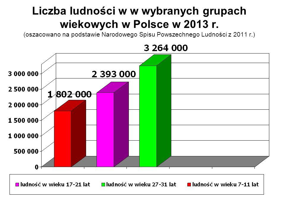 Liczba ludności w w wybranych grupach wiekowych w Polsce w 2013 r. (oszacowano na podstawie Narodowego Spisu Powszechnego Ludności z 2011 r.)