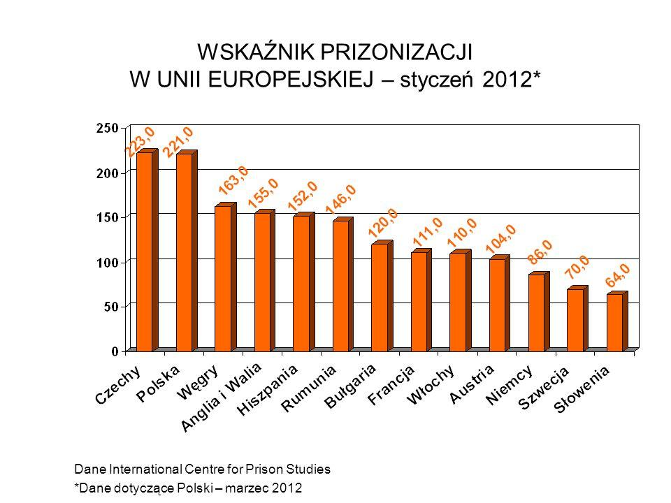 WSKAŹNIK PRIZONIZACJI W UNII EUROPEJSKIEJ – styczeń 2012* Dane International Centre for Prison Studies *Dane dotyczące Polski – marzec 2012