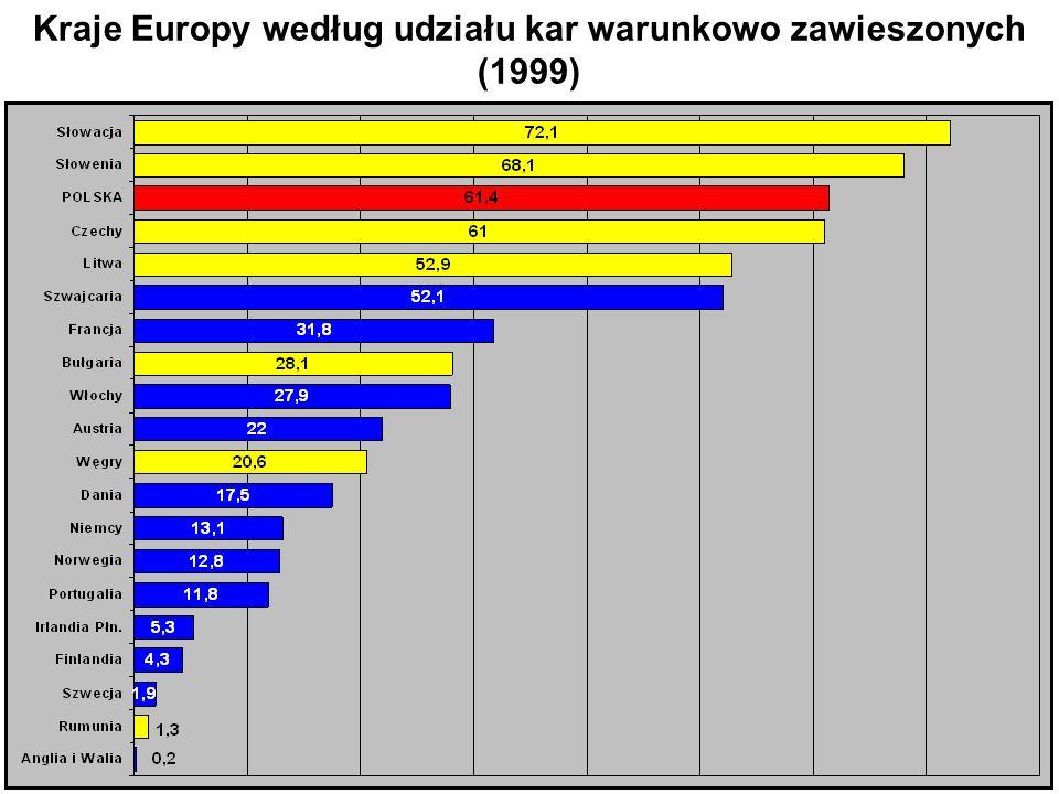 7 Kraje Europy według udziału kar warunkowo zawieszonych (1999)
