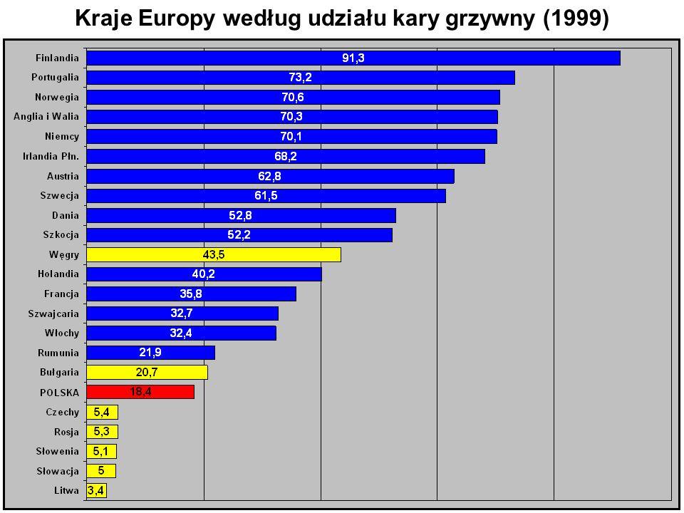 8 Kraje Europy według udziału kary grzywny (1999)