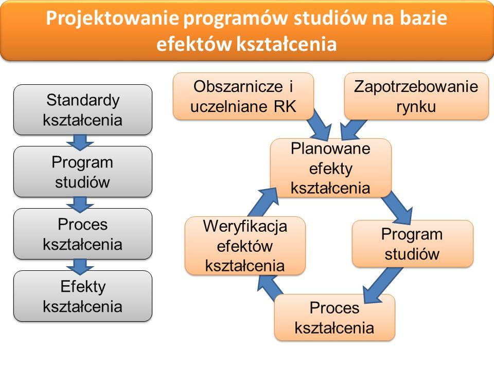 Proces kształcenia Program studiów Projektowanie programów studiów: na bazie efektów kształcenia Projektowanie programów studiów na bazie efektów kszt