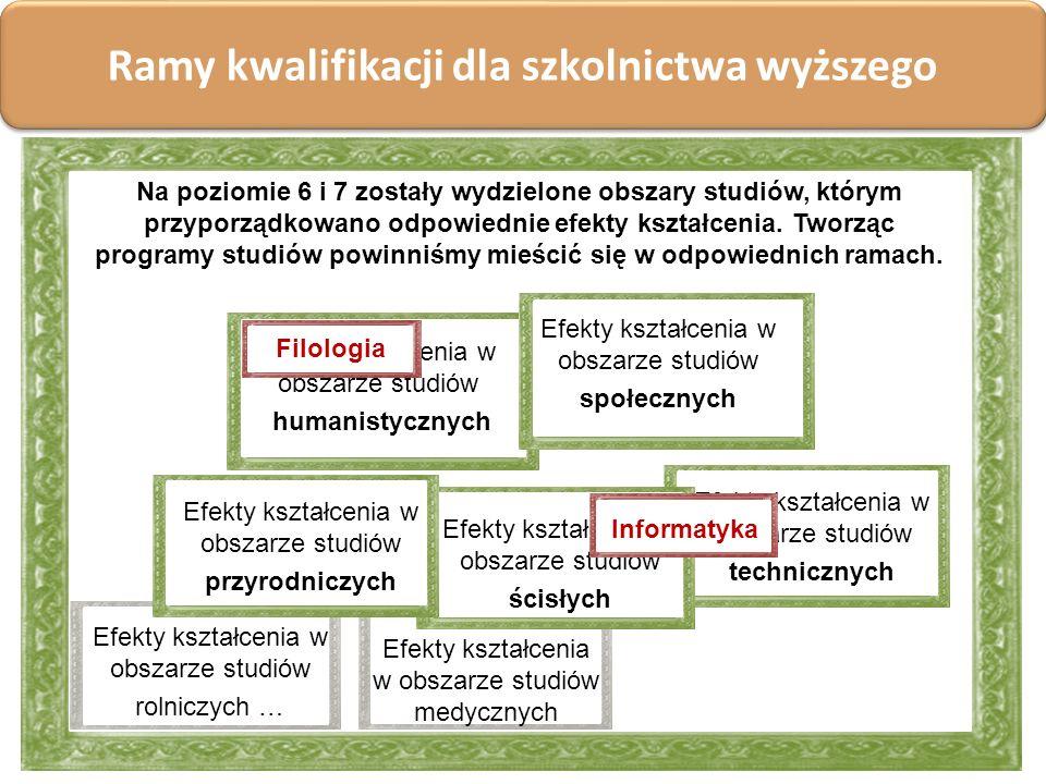 Ramy kwalifikacji dla szkolnictwa wyższego Efekty kształcenia w obszarze studiów humanistycznych Efekty kształcenia w obszarze studiów społecznych Efe