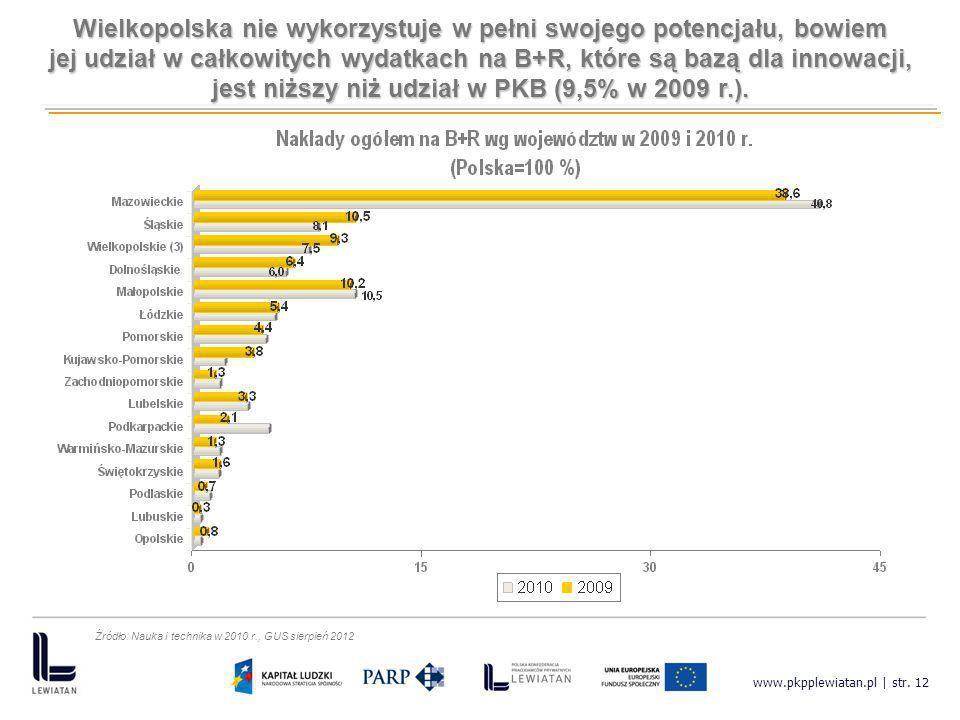 Wielkopolska nie wykorzystuje w pełni swojego potencjału, bowiem jej udział w całkowitych wydatkach na B+R, które są bazą dla innowacji, jest niższy n