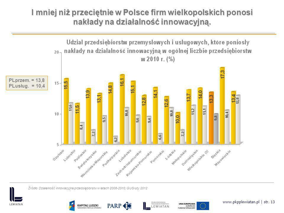 www.pkpplewiatan.pl | str. 13 I mniej niż przeciętnie w Polsce firm wielkopolskich ponosi nakłady na działalność innowacyjną. PLprzem. = 13,8 PLusług.