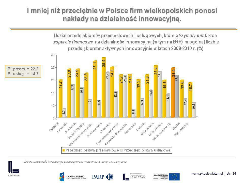 www.pkpplewiatan.pl | str. 14 I mniej niż przeciętnie w Polsce firm wielkopolskich ponosi nakłady na działalność innowacyjną. PLprzem. = 22,2 PLusług.